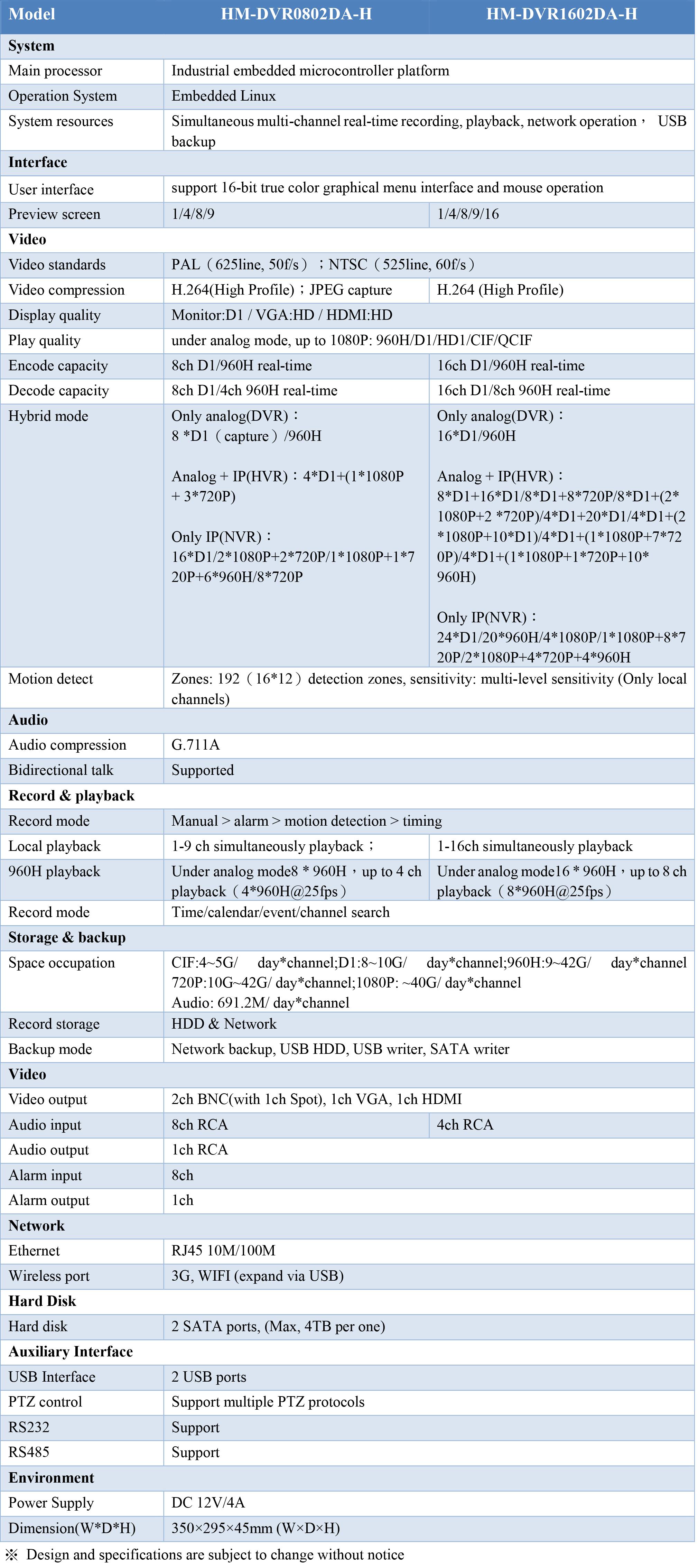 HM-DVRXX04A Entry-level DVR Series