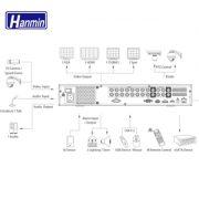 HM-DVRXX04A Entry-level DVR Series2